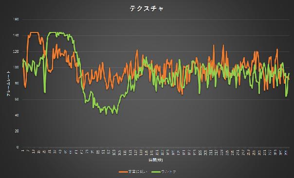 テクスチャー非常に低い:ウルトラのフレームレート比較