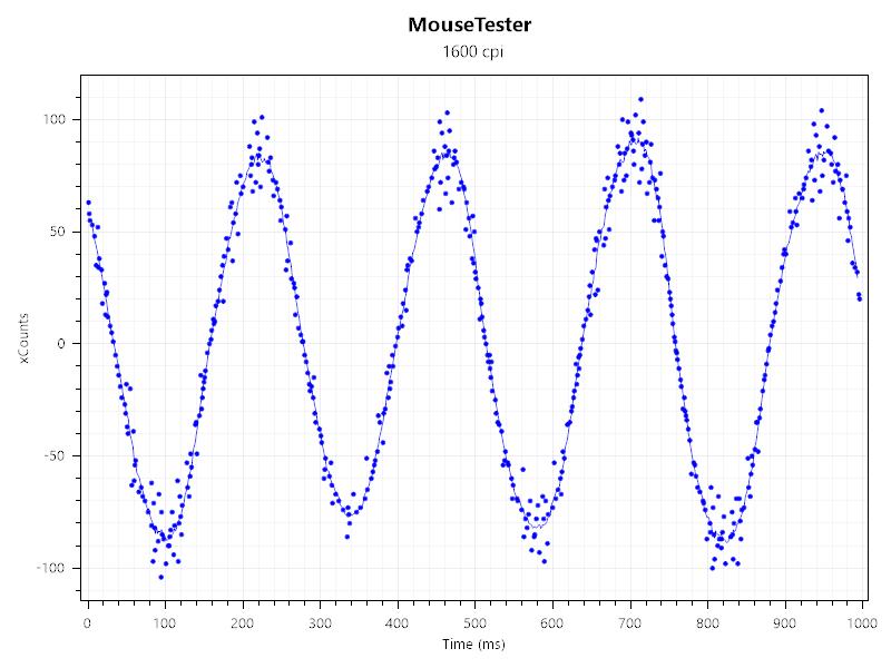 Razer Basilisk X HyperSpeed(1600dpi)