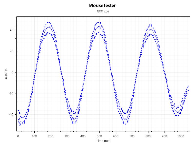Viper Mini(800dpi)