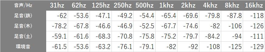 Apex Legendsの音声の周波数ごとの音量