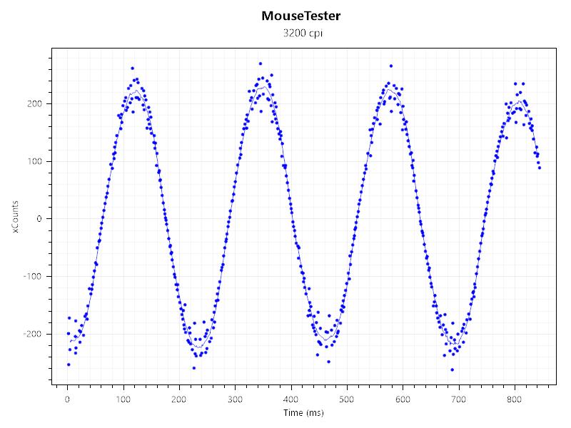 Razerマウスで表面較正してみた-3200dpi