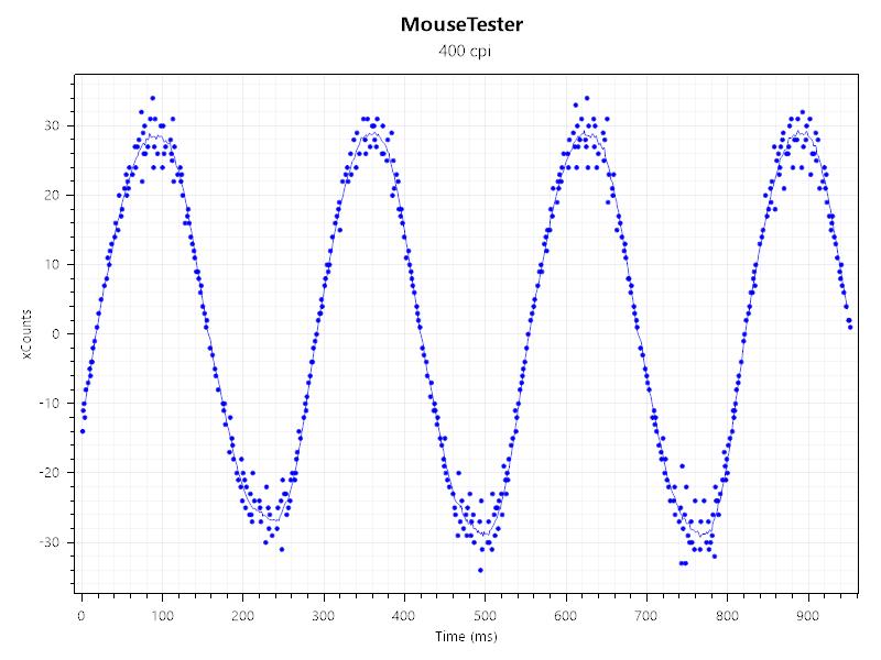 Razerマウスで表面較正してみた-400dpi