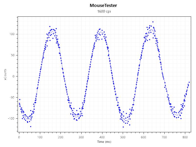 Razerマウスで表面較正してみた-1600dpi