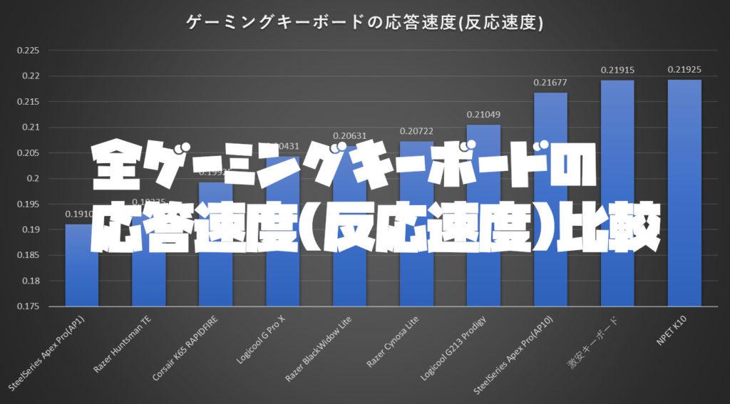 全ゲーミングキーボードの応答速度(反応速度)比較