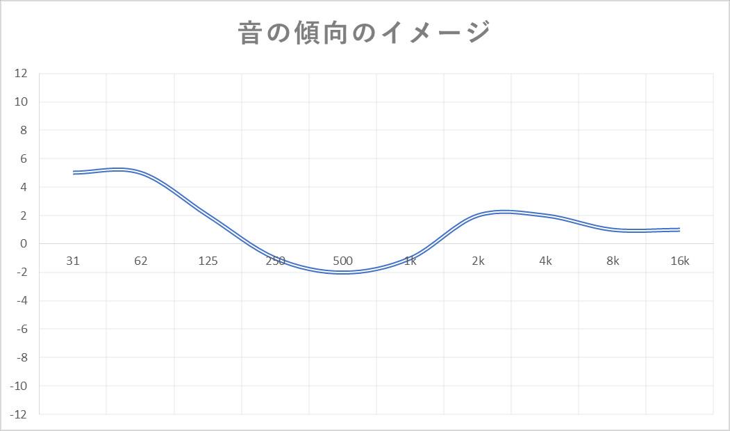 音の傾向のイメージ